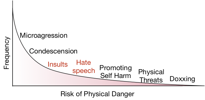 The spectrum of abusive behaviors